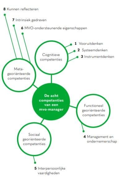 De 8 competenties van een MVO manager
